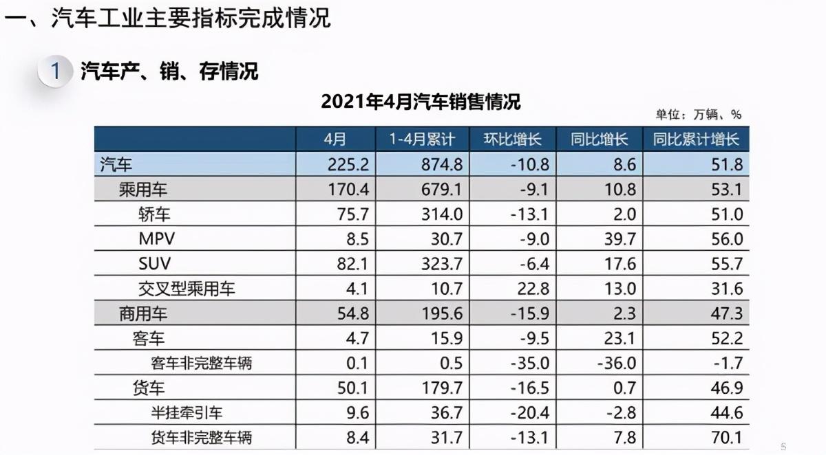 4月中国品牌整体市占率上升,SUV销冠爆冷易主