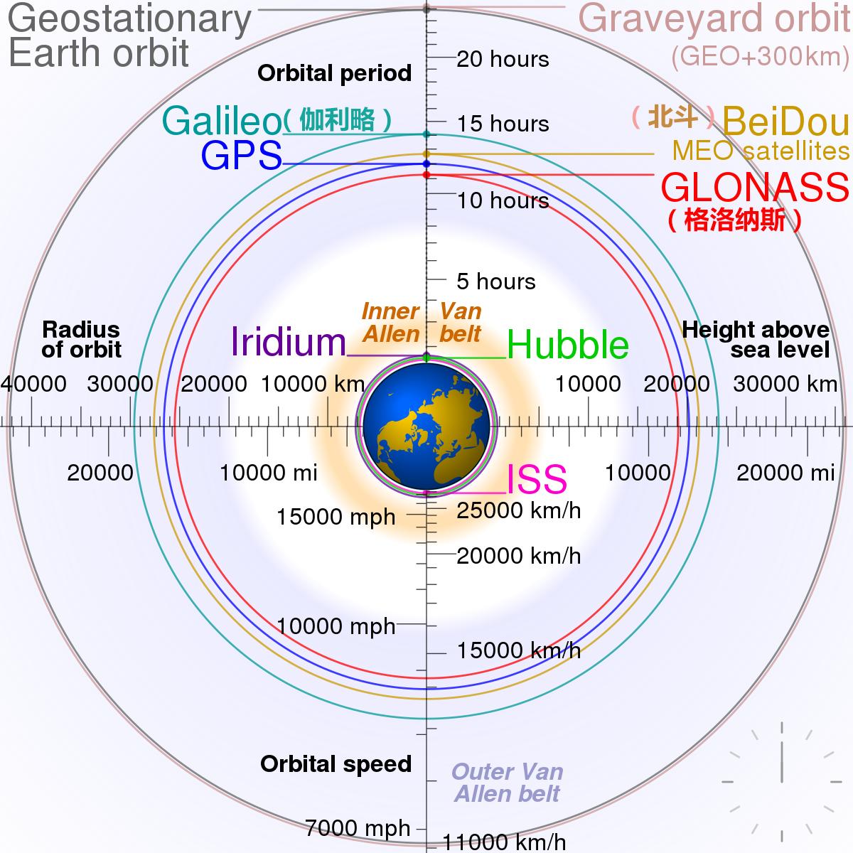 让美国害怕的中国重器,用事实告诉你,北斗卫星到底多厉害?