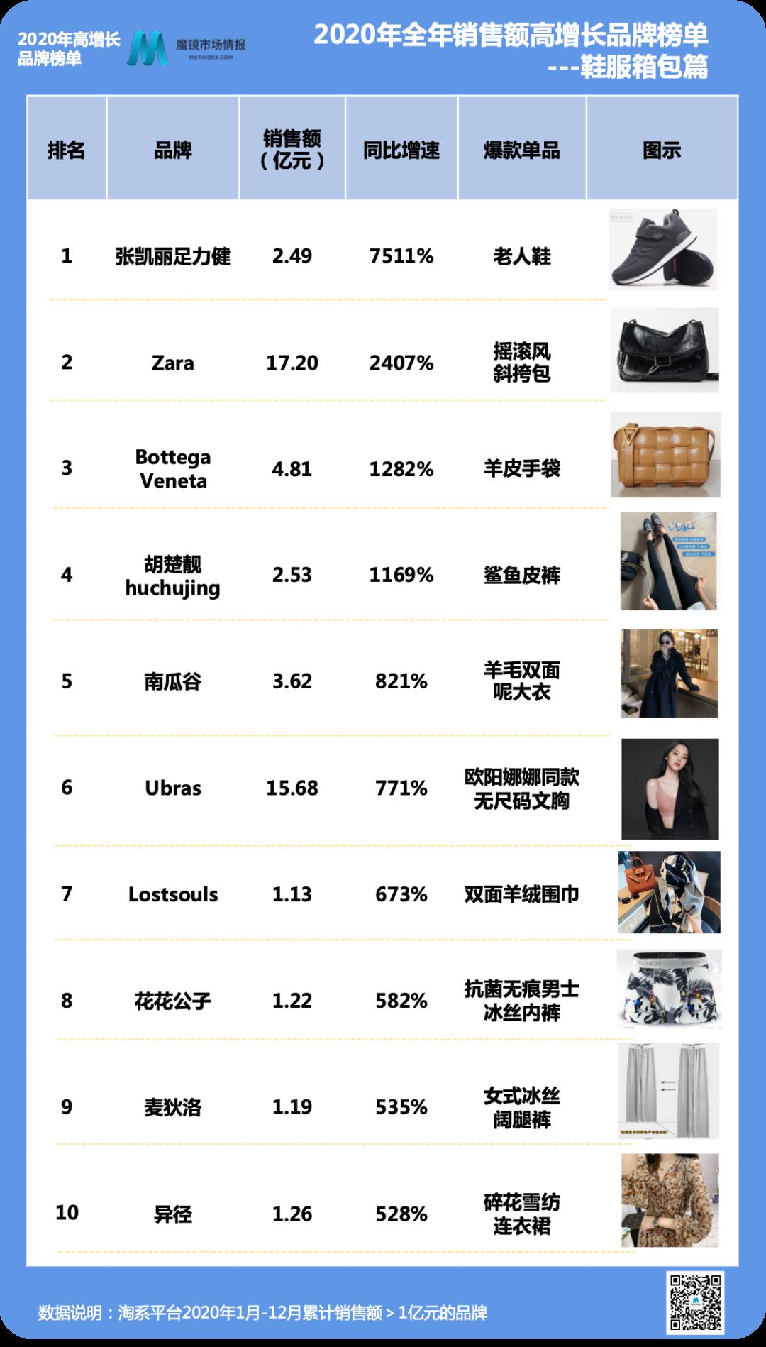 2020年度购物报告|这些品牌,你们竟然买了这么多?