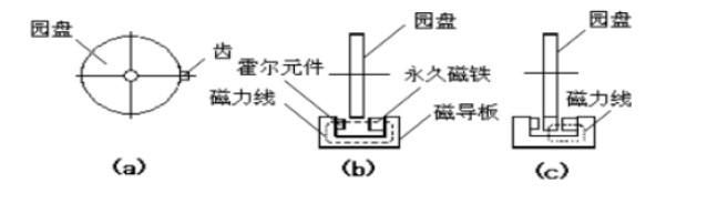 什么是车速传感器?