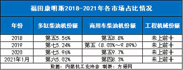 福田康明斯2021以这三点赢得增长前四