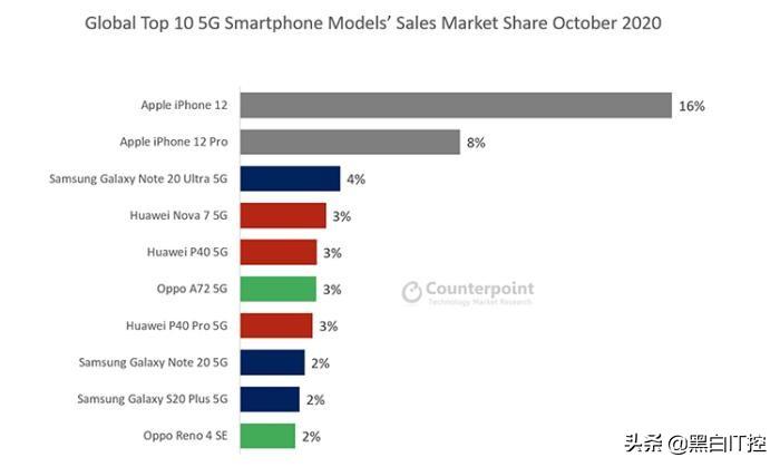 库克赚大了,iPhone12卖爆,苹果在中国市场份额20%