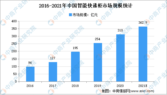 2021年中国智能物流装备产业链全景图上中下游市场及企业分析