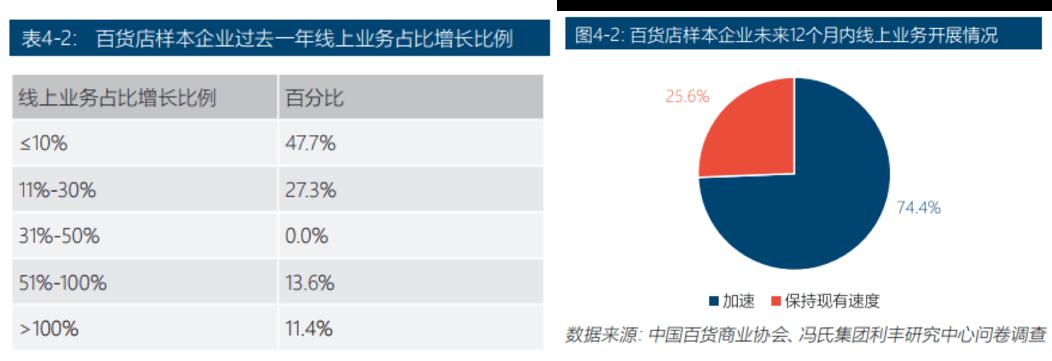 """第三方即配:破解商超线上业务淡季的""""增长密码""""?"""