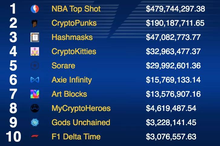 潮玩加上虚拟币玩法?10亿美金市值的Funko要发币+收购