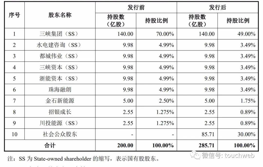 三峡能源上交所上市:市值1091亿 三峡集团是大股东