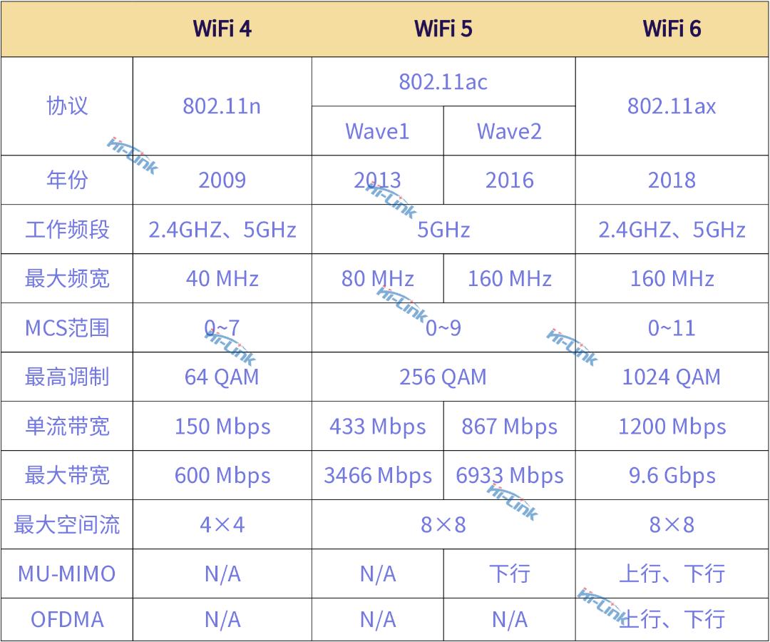 WiFi6模组上市 将为物联网智能家居带来哪些变化
