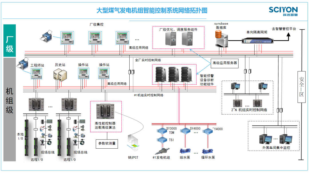 以DCS为基础,打造大型煤气发电机组智能控制系统