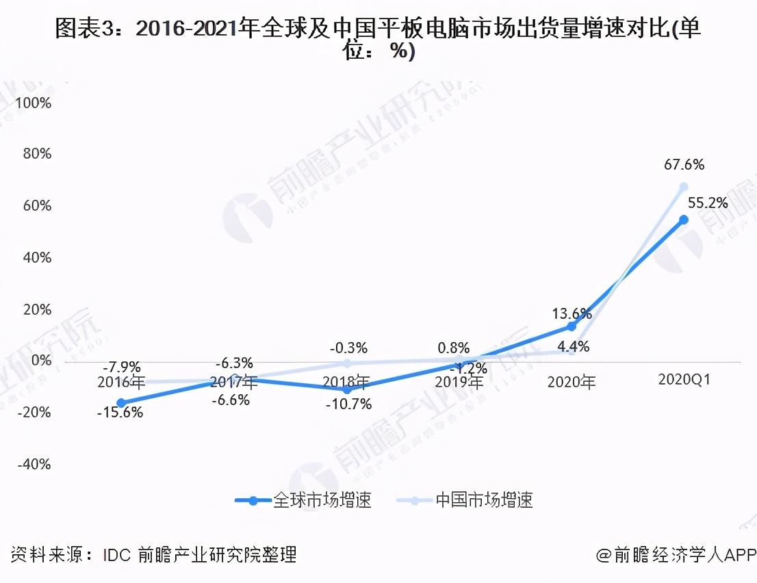 平板电脑出货量同比增长55.2%,联发科或成大赢家