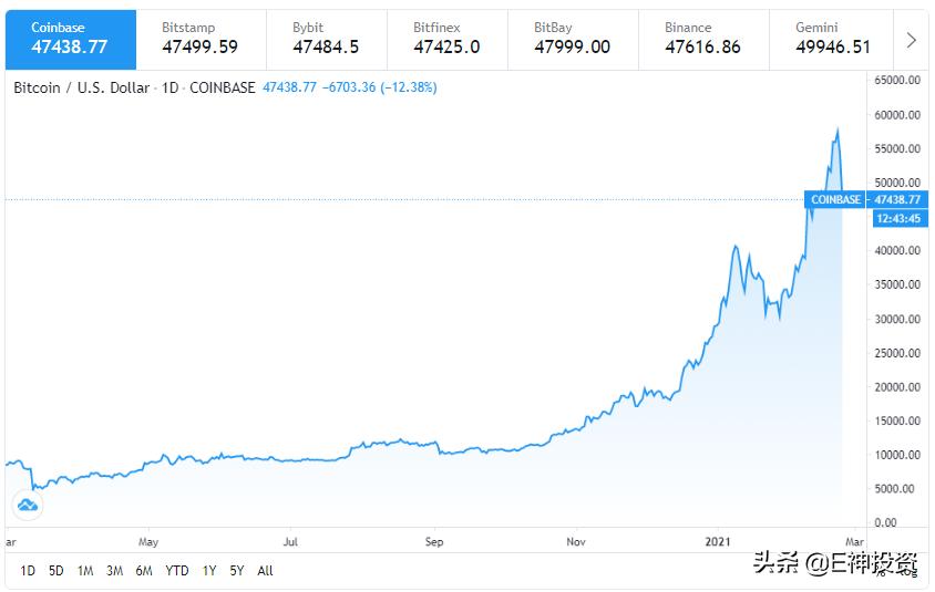 比特币又崩溃了?它暴跌了10,000美元,猛增了300亿美元