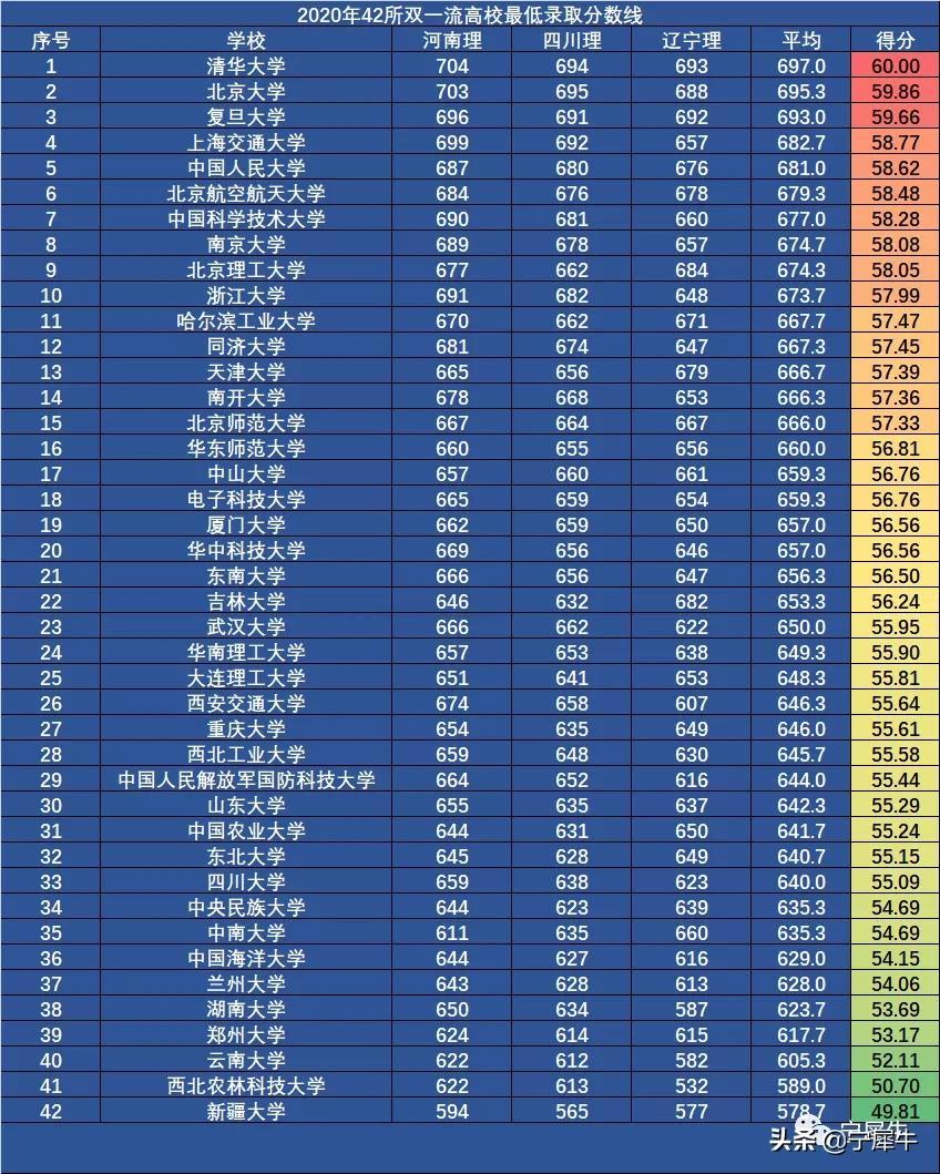 2021双一流42所高校排名:录取分数线、预算经费和毕业生平均薪酬数据表