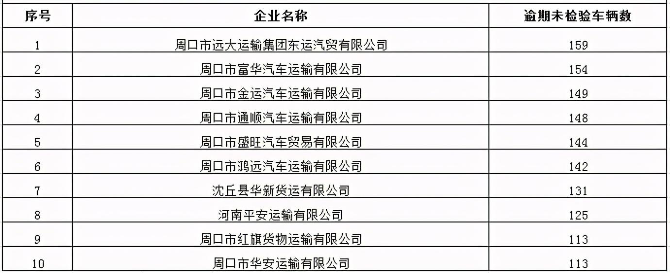 2月份周口市违法未处理排名前10的重点车辆及运输企业名单