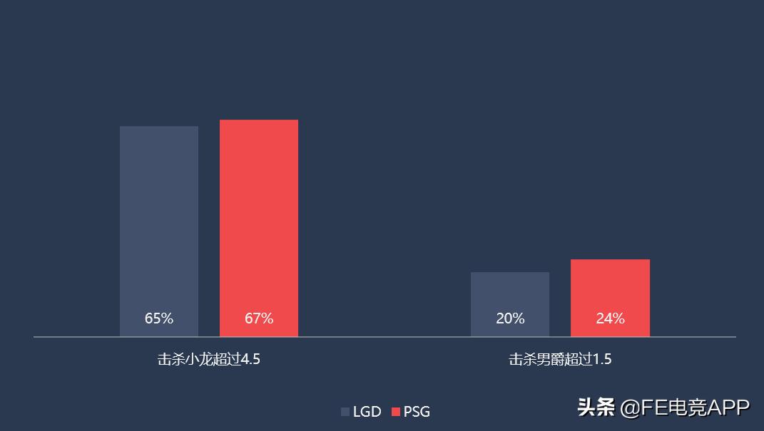 时隔五年LGD再战世界赛,首秀对阵PSG,狼行对线成关键