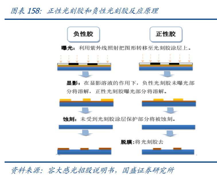 """半导体产业链深度研究报告:厉兵秣马,迈入""""芯""""征程"""