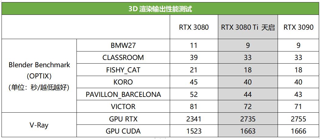 """4K光追全HOLD住,天启""""80 Ti""""给力!索泰RTX3080Ti天启首发评测"""