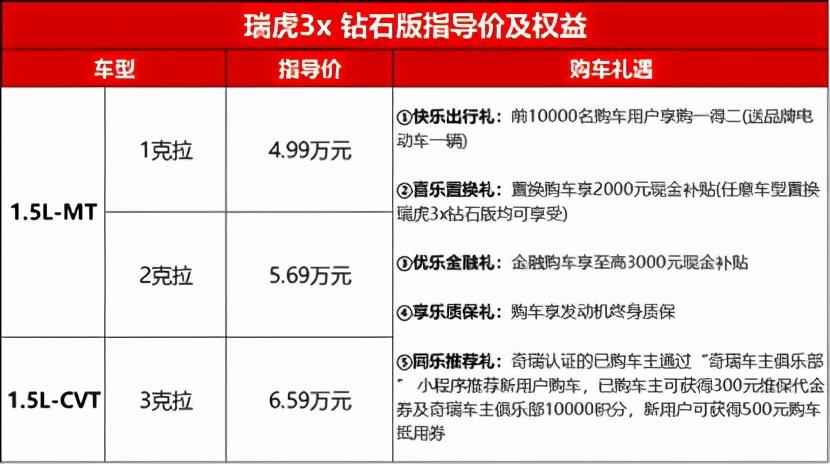 4.99万元起售,瑞虎3x 钻石版河北上市