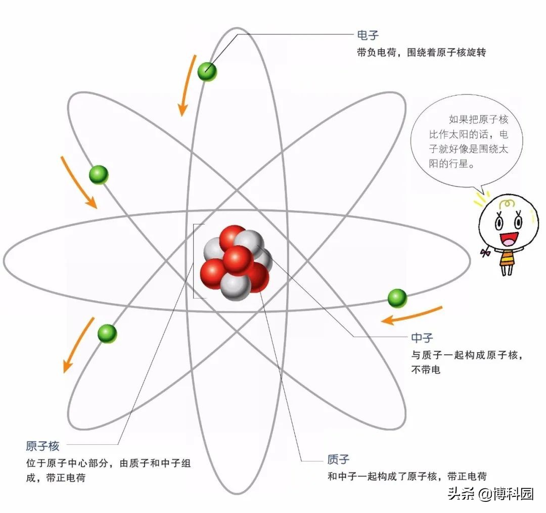 """原子模型的""""核磁矩""""再一次被精确:比之前的最佳值小4倍"""
