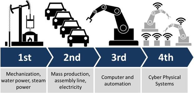 第四次工业革命与龙的故事