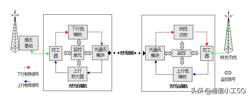 FDD-LTE-DPD数字光纤直放站图文教程