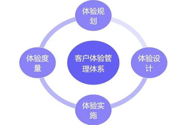 如何搭建用户体验管理体系?