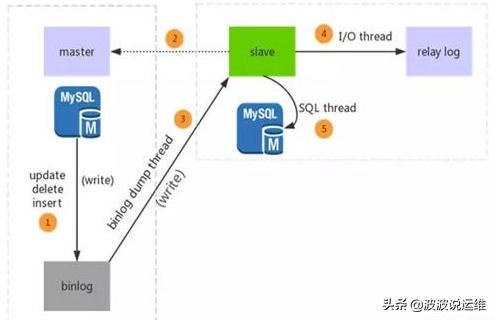 分享一份大佬的MySQL数据库设计规范,值得收藏