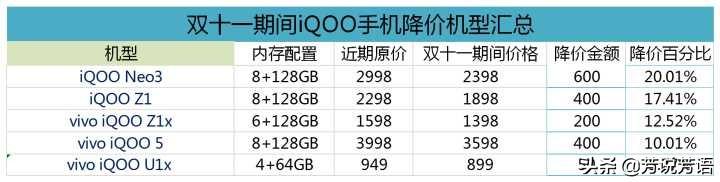 2020年双十一期间有哪些手机机型降价幅度大?