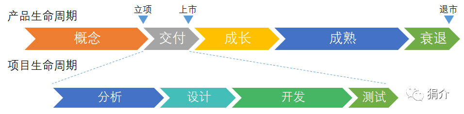 产品经理学项目管理01:产品经理为啥要学项目管理
