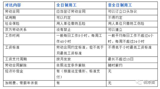 十大灵活用工方式