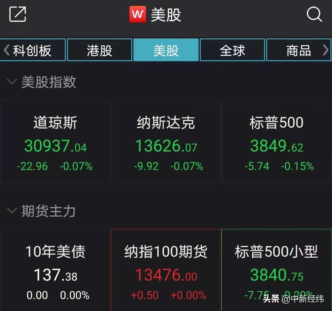 美股小幅收低:道指跌0.07%,大型科技股逆市上涨