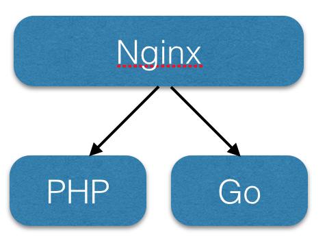 从php到Golang系统的演变