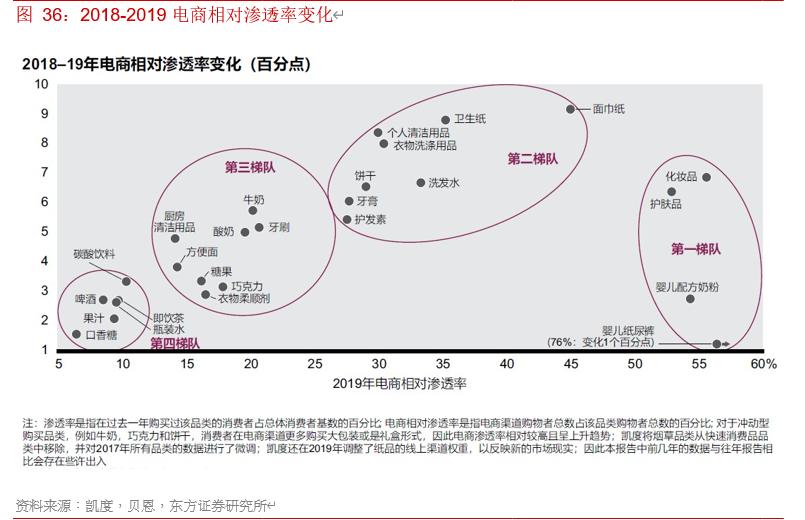 电商行业专题报告:寻找行业核心变量