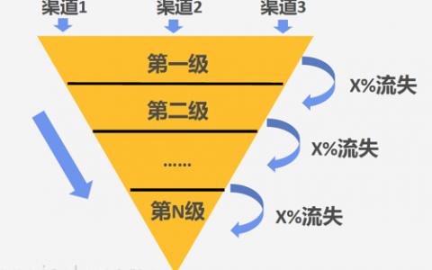 用户体验要素的五层模型
