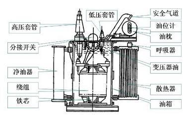 变压器油的作用是什么,如何防止变压器油劣化