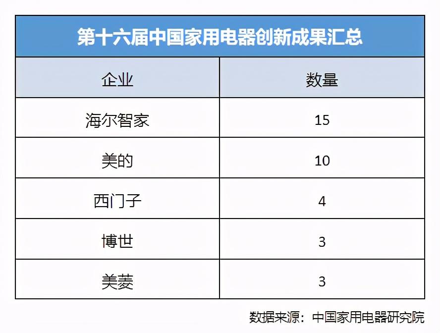 中国家用电器创新成果发布:海尔智家15项,美的10项