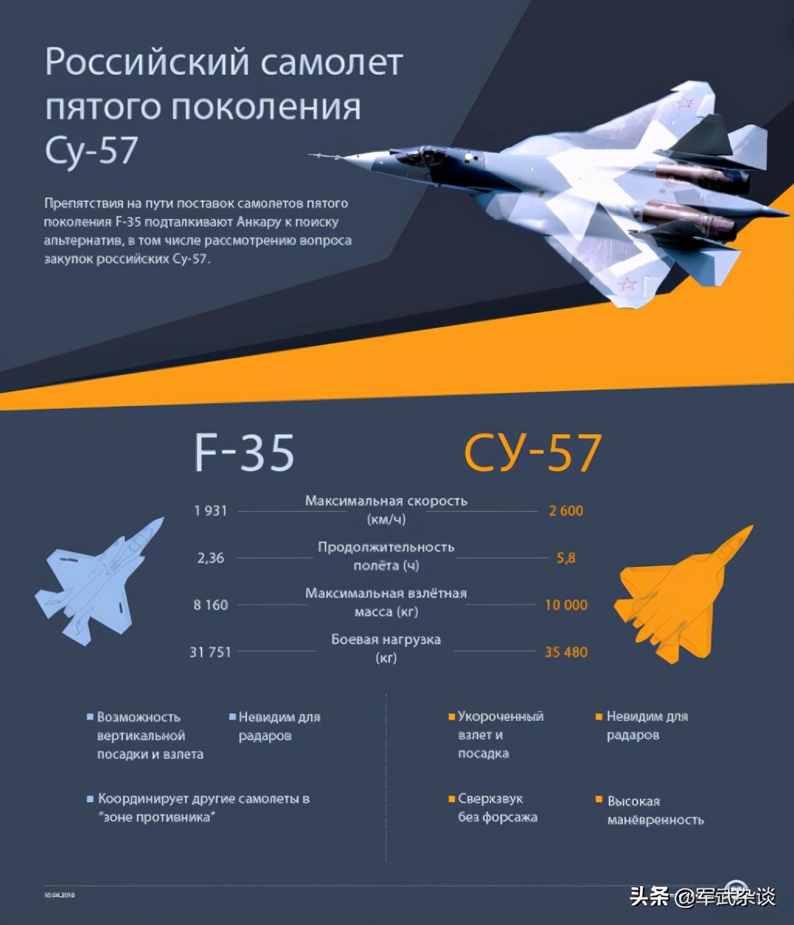 苏-57出口了,14架只要20亿美元,中国FC-31得抓紧了