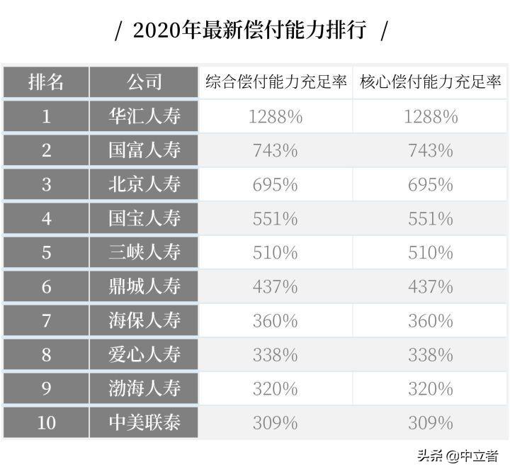 最全丨中国十大保险公司不同类别的排名 第4张