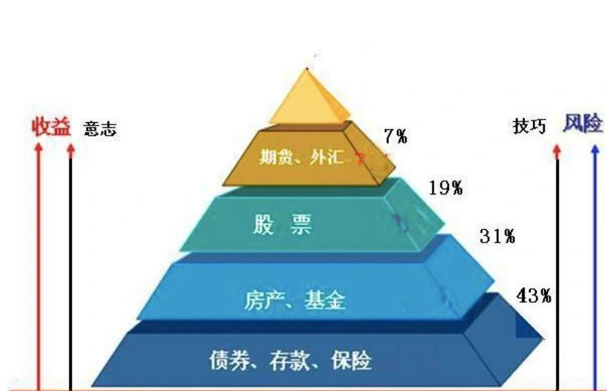 金字塔法教你如何理财 , 一看就懂