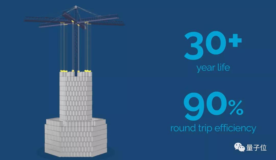 他们让50吨大铁块变身充电电池,效率高达80%、功率250kW