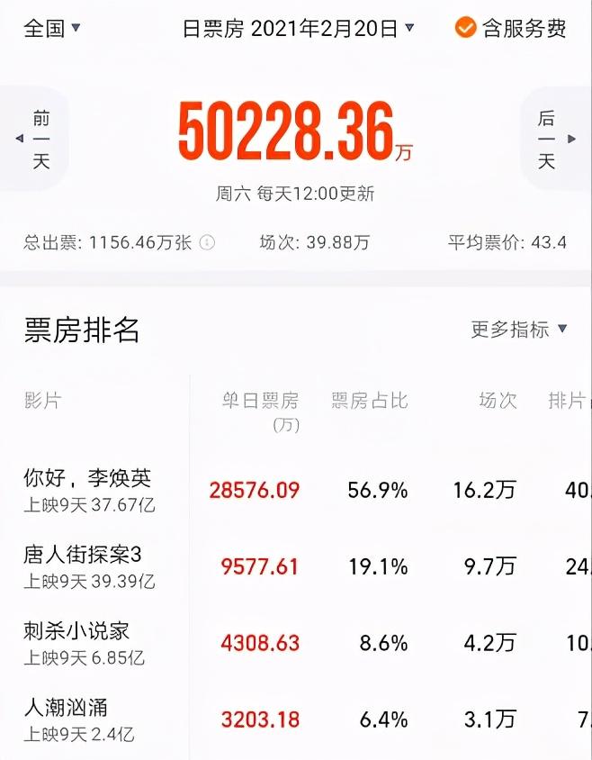 李焕英总票房超唐探3 沈腾主演电影票房超200亿