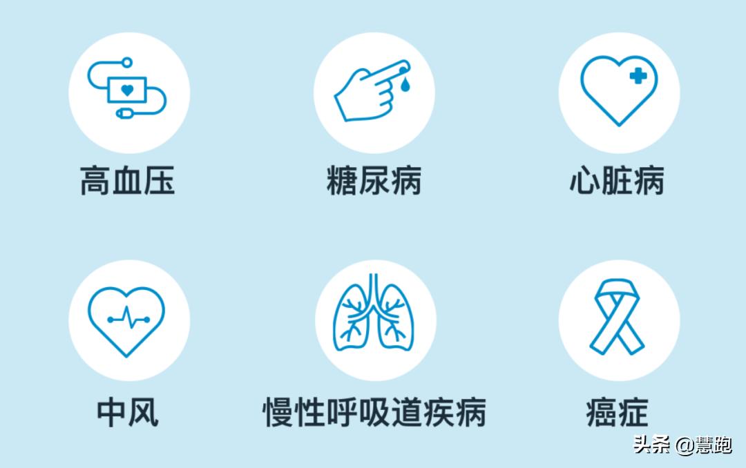 2020中国居民营养与慢性病最新报告:运动能防治这几种疾病? 疾病防治 第3张
