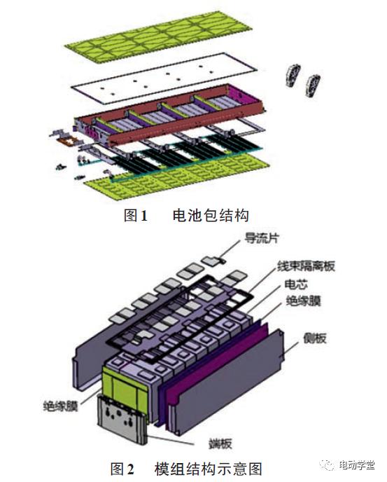 電池模組垂直方向溫度場仿真與實驗分析