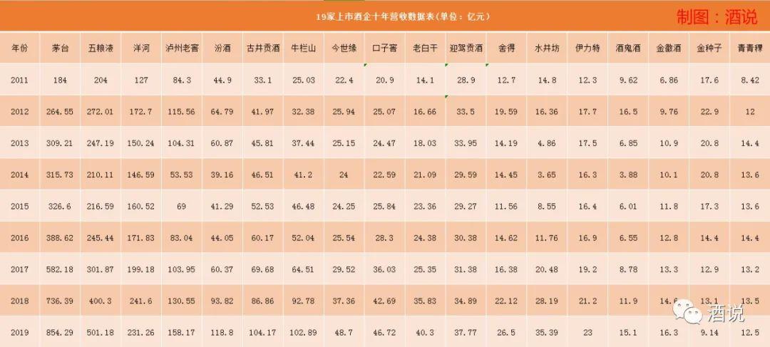 中国白酒·澎湃十年:8家上市酒企纵向量化,细数发展路径
