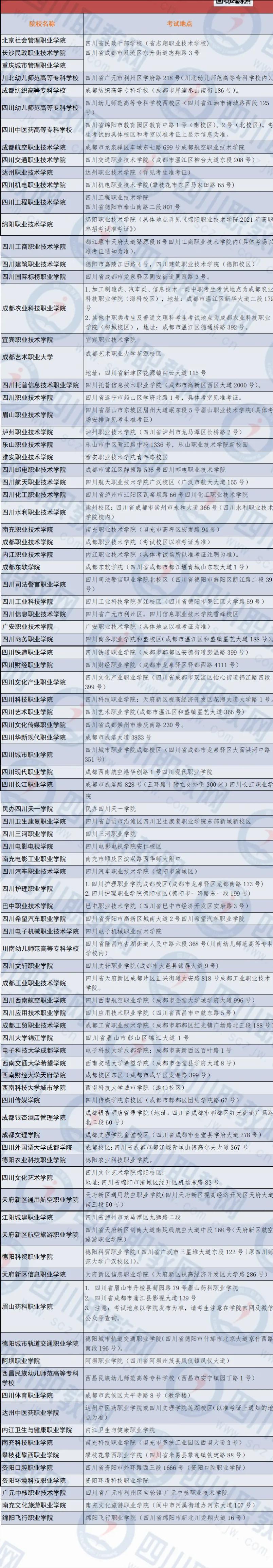 94所2021年四川高职单招院校考试地址全知道,还有注意事项