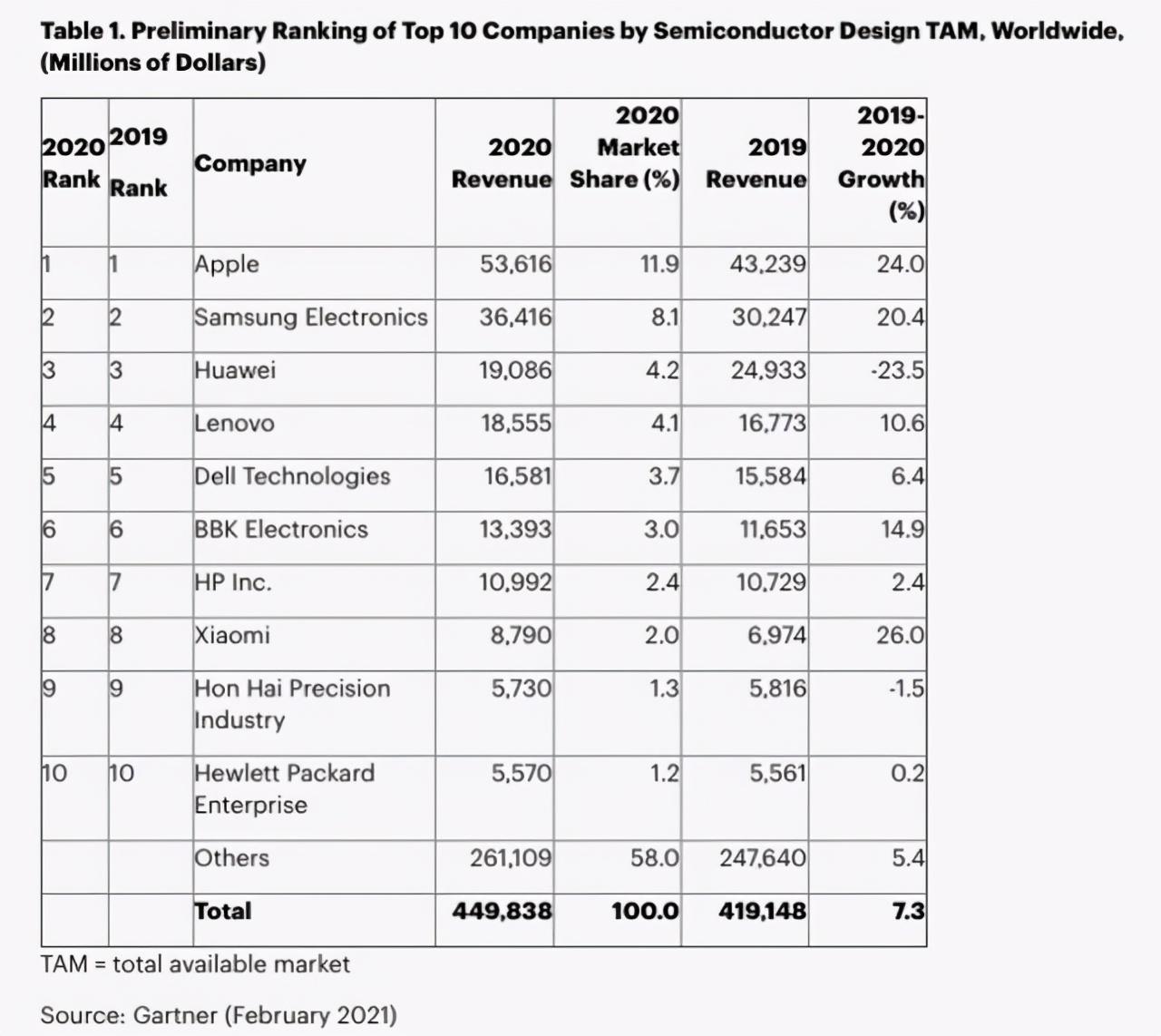 全球芯片买家排名:华为跻身第三,苹果第一,