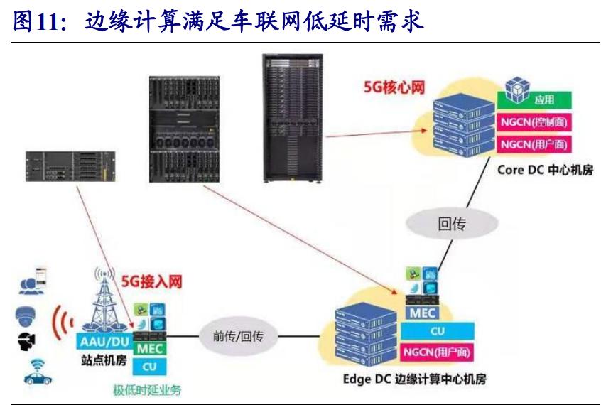 通信行业专题报告:5G,从可用到好用