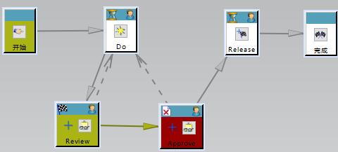 如何处理Teamcenter流程回退情况