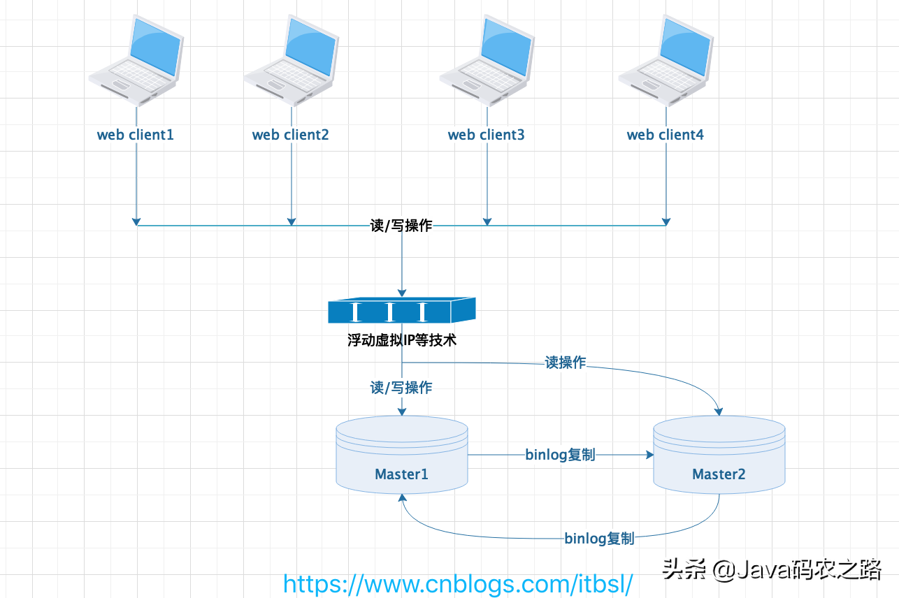 MySQL常用的4种主从复制架构