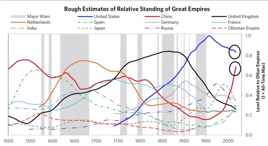 美国印钞,世界买单,中国会终结美元霸权吗?