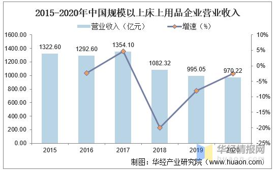 2020年我国床上用品行业发展现状及趋势,线上渠道占比快速提升