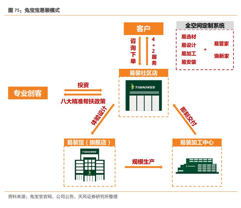 建材行业研究:新格局、新模式,引领行业发展新时代